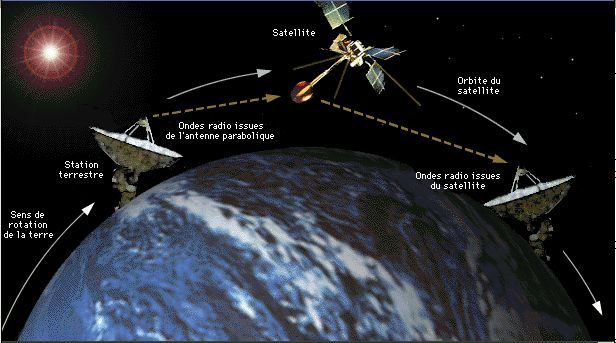 how many satellites are orbiting the There are multiple constellations of gnss satellites orbiting the earth a constellation is simply an orderly grouping of satellites, typically 20-30, in orbits that have been designed to provide a desired coverage, for example, regional or global.